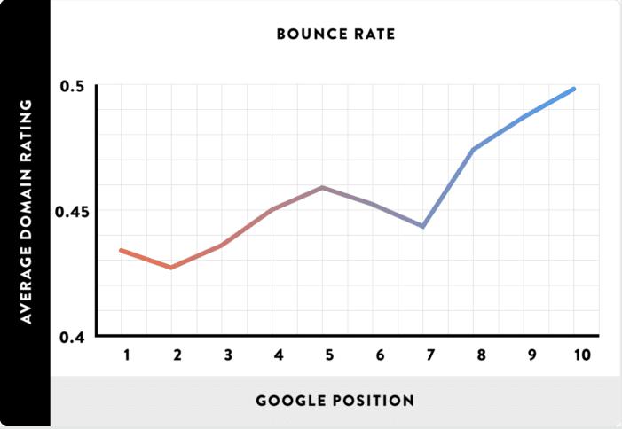 taux de rebond et Positionnement