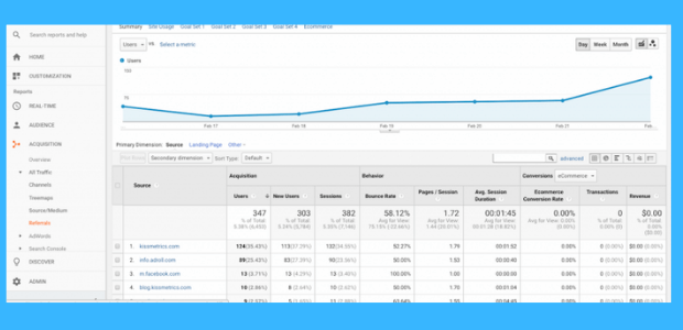 Google Analytics pour PME