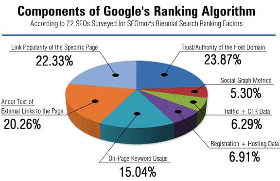 Quels sont les facteurs SEO à prioriser selon Google