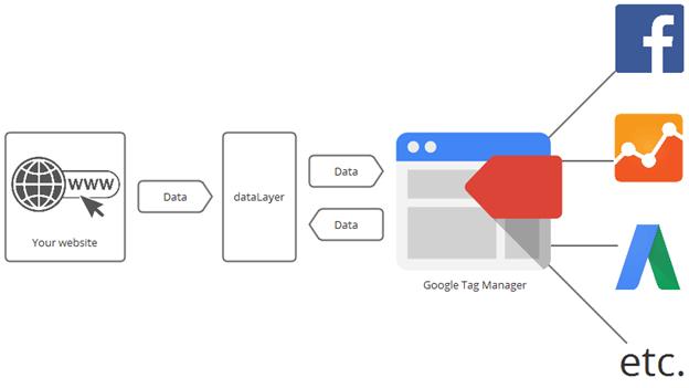 comment fonctionne Google Tag Manager