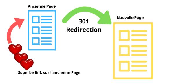 Comment réaliser une redirection 301