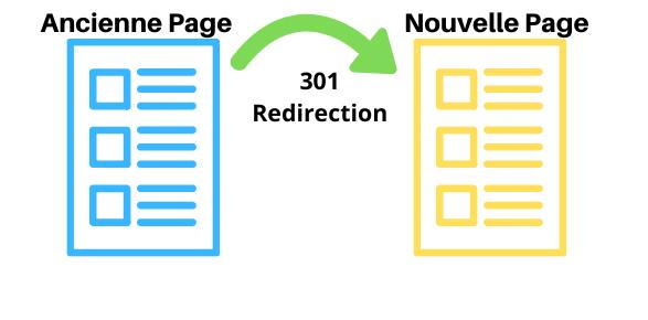 Que signifie la redirection 301