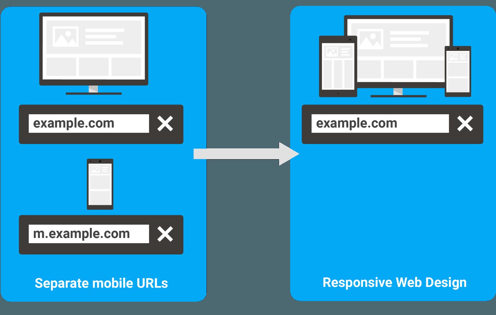 Bonnes pratiques actuelles : design web responsive