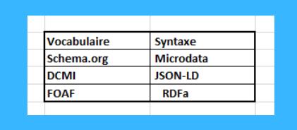 Quels sont les différents formats de données structurées