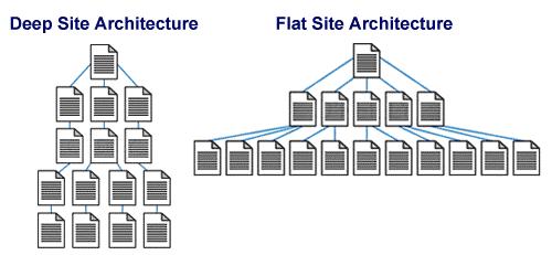 Une bonne structure de site offre une meilleure eXpérience utilisateur