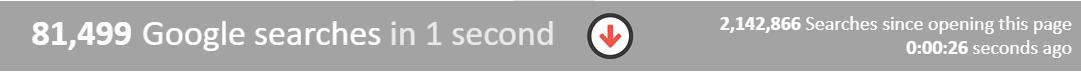 80 000 requêtes chaque seconde sur Google