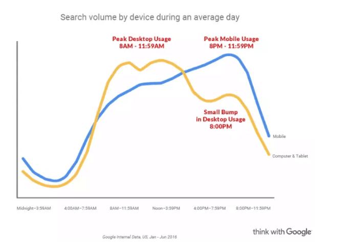 utilisateurs de mobile