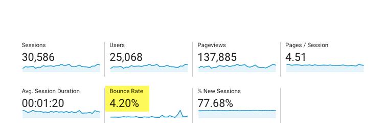 Comment réduire le taux de rebond sur votre site WordPress