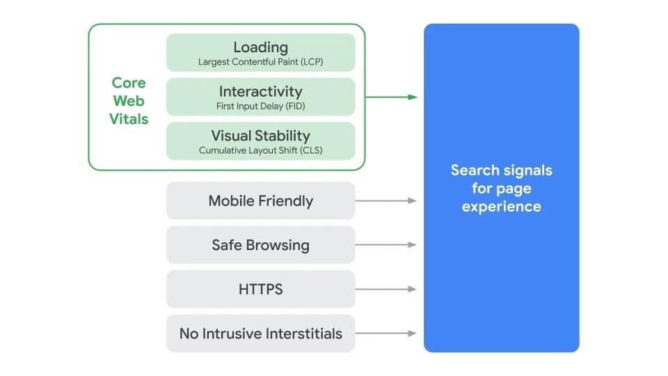 Core Web Vitals de Google : Ce que vous Devez Savoir