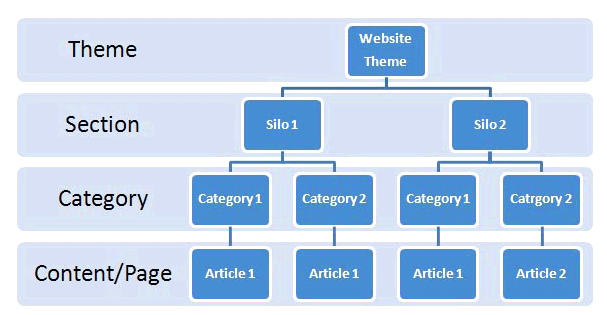 Structure de navigation d'un site