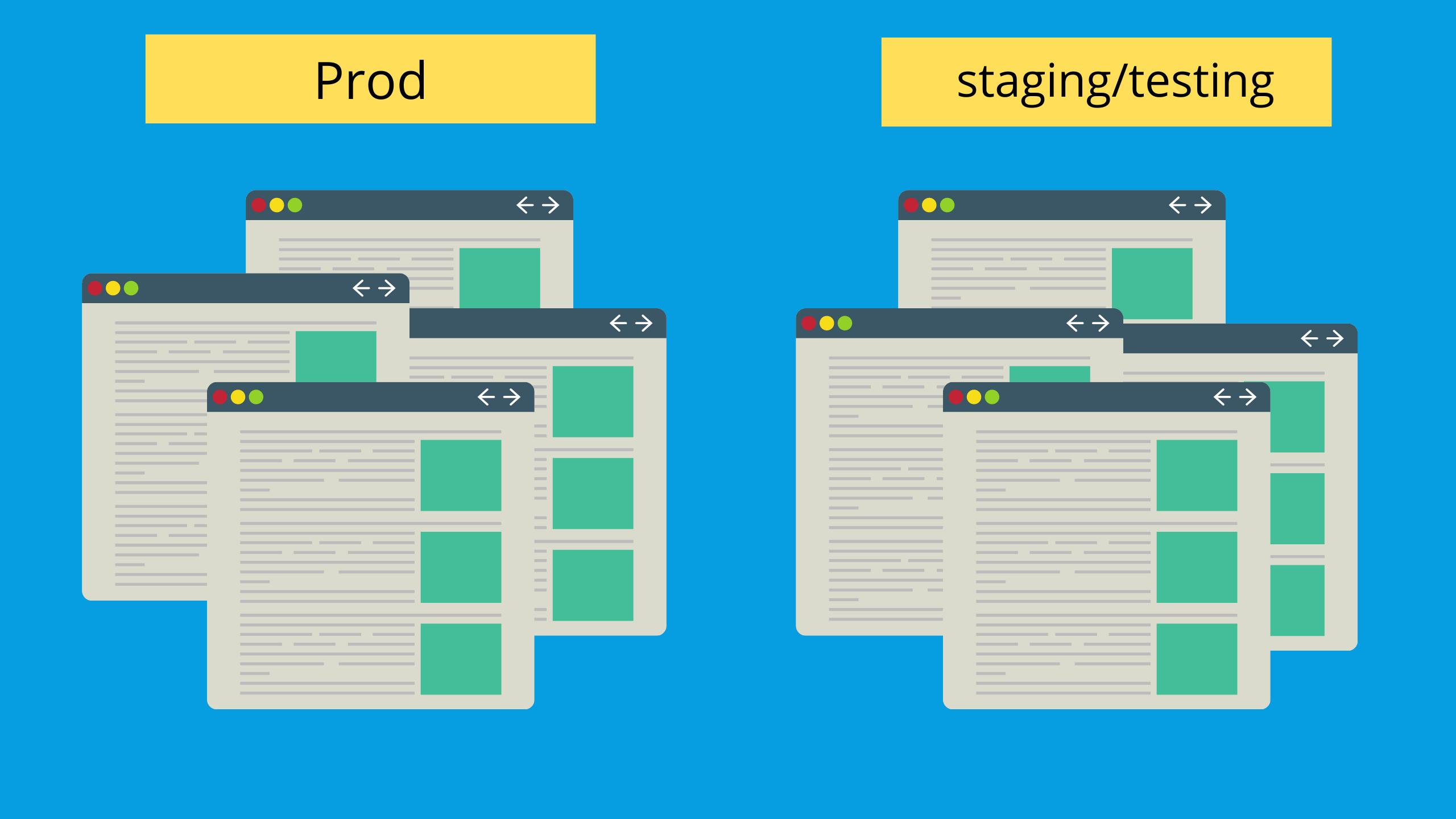 Duplication de contenu en Staging, site en Prod ou site en Sandbox