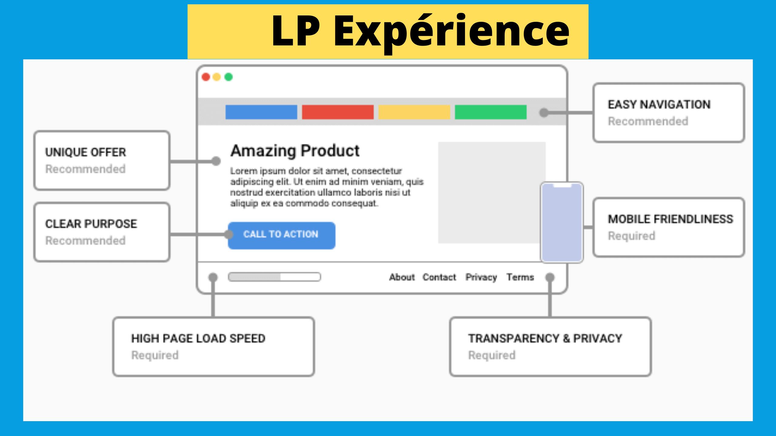 Landing Page expérience utilisateur qualité score
