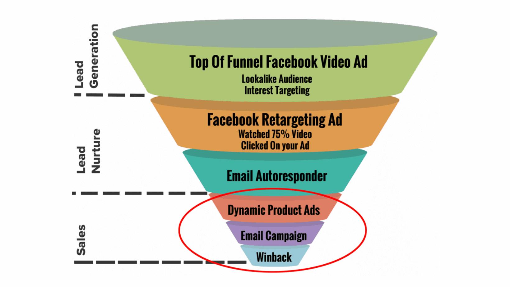 4 Campagnes Publicitaires Facebook pour les Petites Entreprises