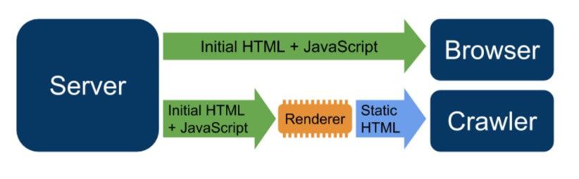 Rendu dynamique - JavaScript SEO Guide