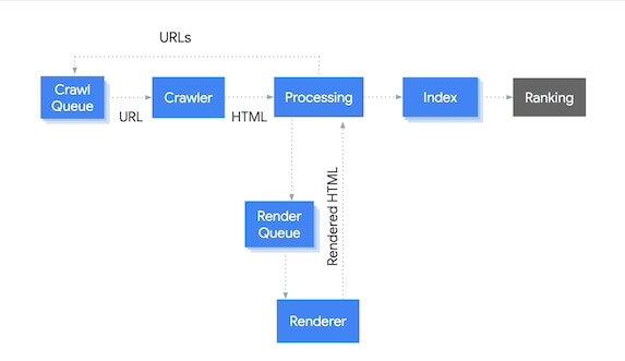 Comment Google traite-t-il les sites JavaScript ?