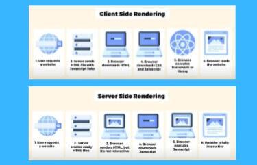 Quelle est la différence entre le rendu côté client et le rendu côté serveur ?
