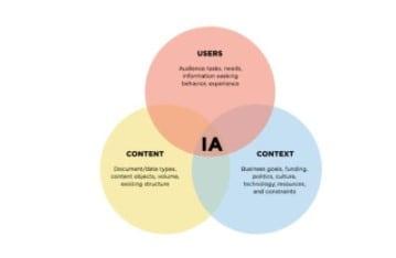 Qu'est-ce que la Content Intelligence : L'avenir du marketing de contenu