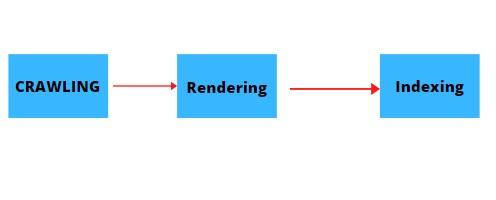 Dynamic Rendering et SEO : Comment Faire Guide Pratique