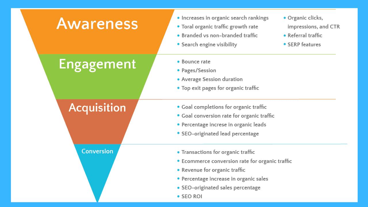 9 KPI importants pour mesurer le succès d'une campagne marketing digital