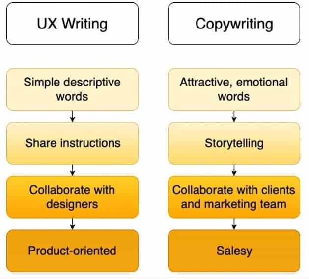 Qu'est-ce que l'UX Copywriting et Comment le Faire ?